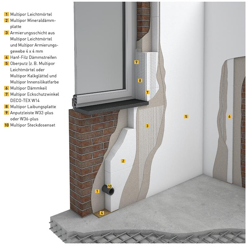 Beliebt Innendämmung in Sanierung und Neubau | Multipor UD66